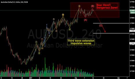 AUDUSD: AUDUSD Third wave extension  impulsive waves END!!!