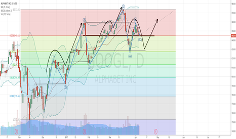 GOOGL: GOOGL - Short Term Short to around 830, then Long