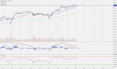 SPY: S&P Analysis
