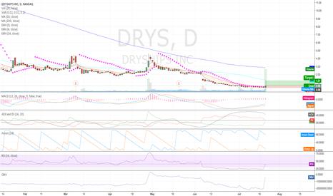 DRYS: Long $DRYS