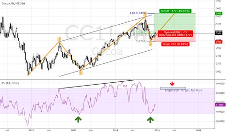 CC1!: Cocoa - 5th Wave up is running