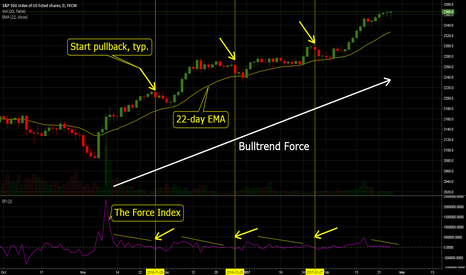 SPX500: SPX500: Spotting Corrections with The Force Index