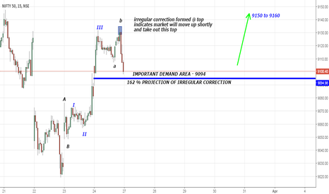 NIFTY: nifty 15 minute elliott wave chart