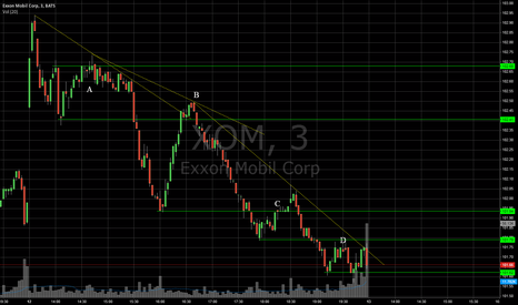 XOM: XOM - Daily Analysis
