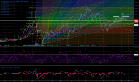 BTCUSD3M: Bitcoin Downtrend Sequence