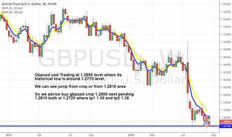 GBPUSD: Buy gbpusd as its near historical low