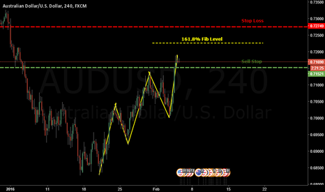 AUDUSD: AUDUSD H4 THREE DRIVE PATTERN SHORT