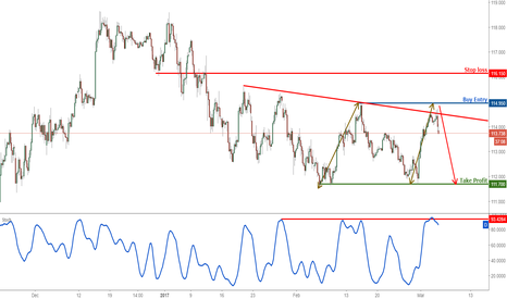 USDJPY: USDJPY Weekly View : Profit target reached, turn bearish