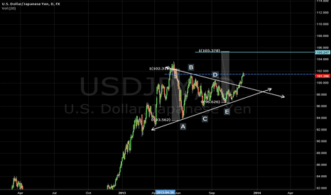USDJPY: Our goal in this trangle