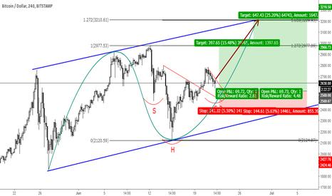 BTCUSD: BTCUSD - Speculative buy...