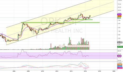 OPK: Price Sitting On Multi Year Channel Support