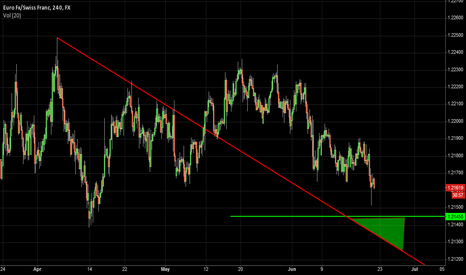 EURCHF: EURCHF Long - Confluence of Support