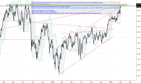 IAEX: What will happen in the Netherlands and deflation or inflation?