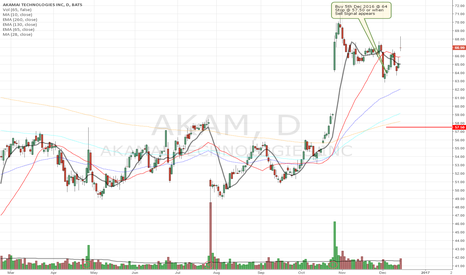 AKAM: Buy Signal for Akamai Technologies Inc