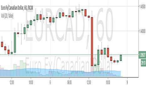 EURCAD: buy EURCAD (W1)
