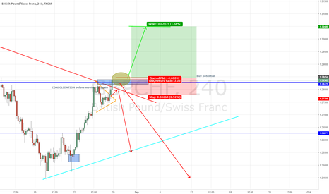 GBPCHF: 150+ PIPS POTENTIAL GBP/CHF LONG