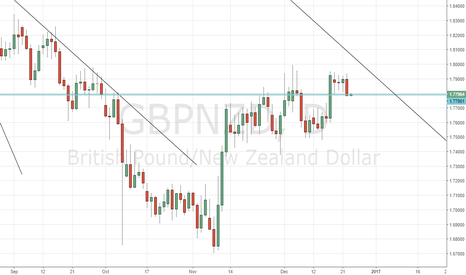 GBPNZD: Sell