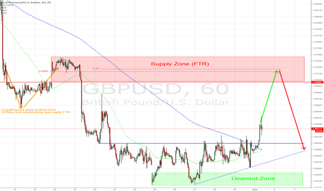 GBPUSD: GBP/USD - strong supply confluence zone