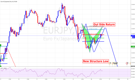 EURJPY: TCT Trade With Bat pattern As An Entry Reason