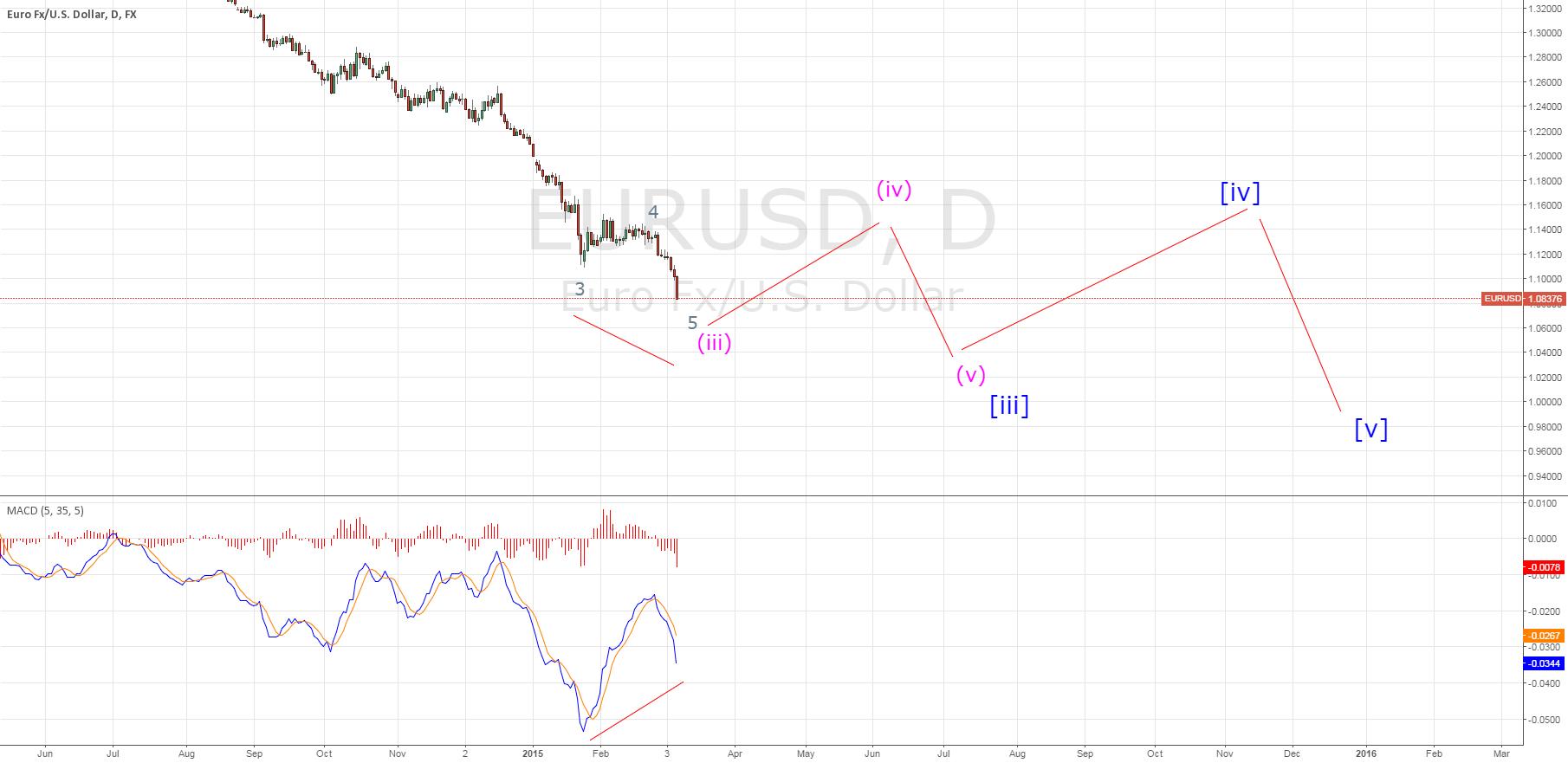 EURUSD EWA third wave divergence