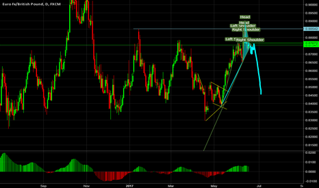 EURGBP: EURGBP long idea by wave analysis and confirmation with H&S