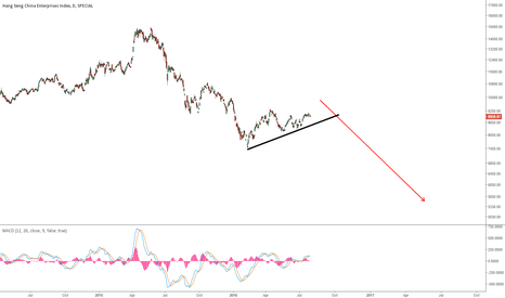 HSCE: HSCE - HANG SENG CHINA ENTERPRISES: WAITING FOR THE BIG DROP
