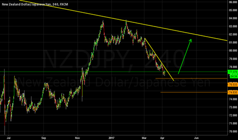 NZDJPY: Waiting for a Breakout Long