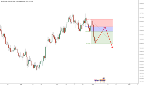 AUDNZD: H4 short idea