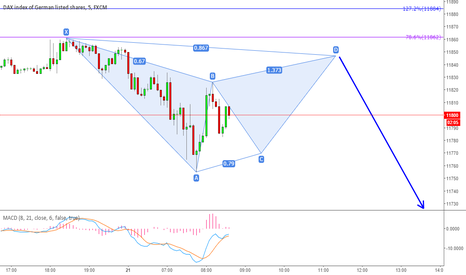 GER30: DAX 5 MINUTE