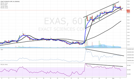 EXAS: $EXAS short - sell sell sell