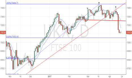 UKX: FTSE 100 - Consolidation before further sell-off