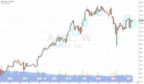 AAPL: Apple's Weekly Candle