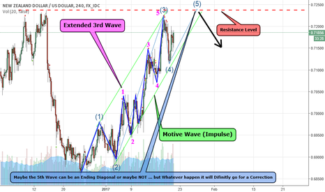 NZDUSD: Motive Wave (Impulse) Elliott Wave Principle