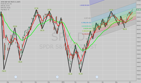 SPY: BOUGHT SPY JUNE 10TH SHORT PUT VERTS TO CLOSE