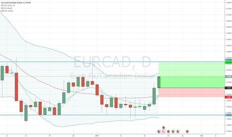 EURCAD: EURCAD - Buy Opportunity