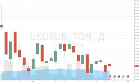 USDRUB_TOM: Осторожность в отношении рисков вновь давит на рубль