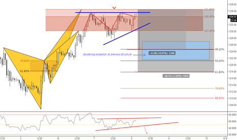 XAUUSD: (1h) DoubleTop @Golden Structure // Targets at Fibs