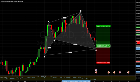GBPCAD: GBPCAD 4h chart Cypher pattern