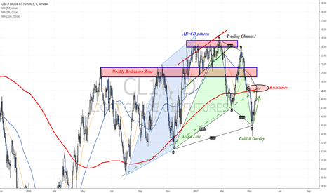 CL1!: Oil reached target zone and now testing strong daily resistance