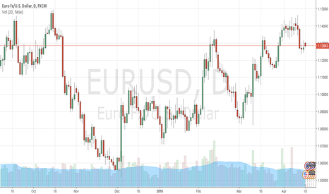 EURUSD: EURUSD changes the upward movement with downward correction