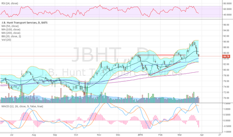 JBHT: Trucking stocks look like they were going uphill and ran out of
