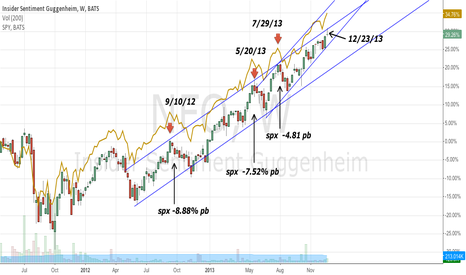 NFO: SPX, is NFO indicating a pullback in the next few weeks?