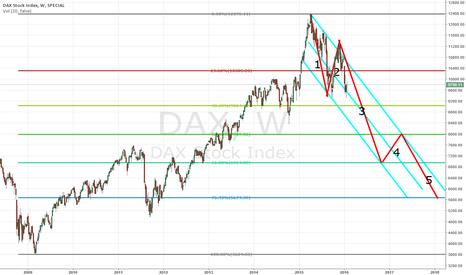 DAX: DAX Weekly Bear Market
