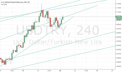 USDTRY: USD/TRY 4 Hour