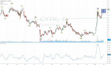 CYTK: Swing Play-CYTK