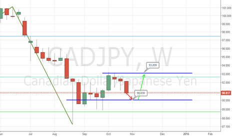 CADJPY: CADJPY STILL BEARISH