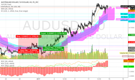 AUDUSD: AUDUSD @ 1h @ best performer (of 21 major cross-rates) last week