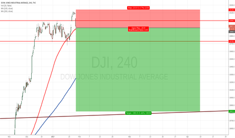 DJI: Dow Jones Short (again)