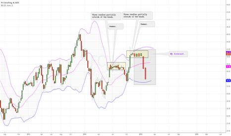 FCN: A similar pattern may indicate a similar result.