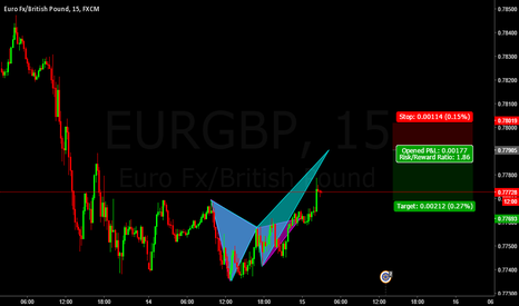 EURGBP: Potential Crab EURGBP